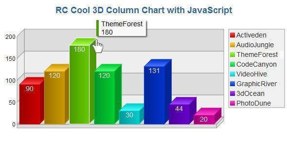 3D Column Chart